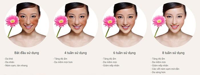 liệu trình sử dụng Divacolagel từ 4-8 tuần